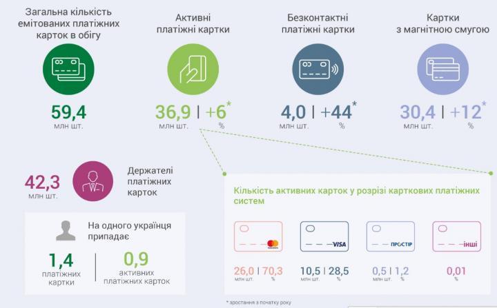 Количество P2P-переводов в Украине