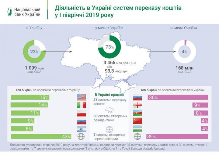 Откуда в Украину переводят деньги