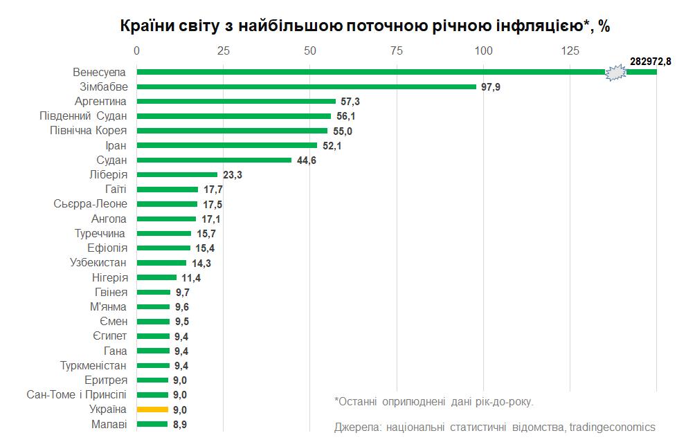 Рейтинг стран с высокой инфляцией