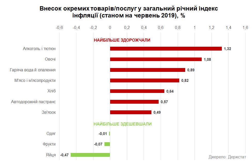 Падение и рост цени в Украине 2019