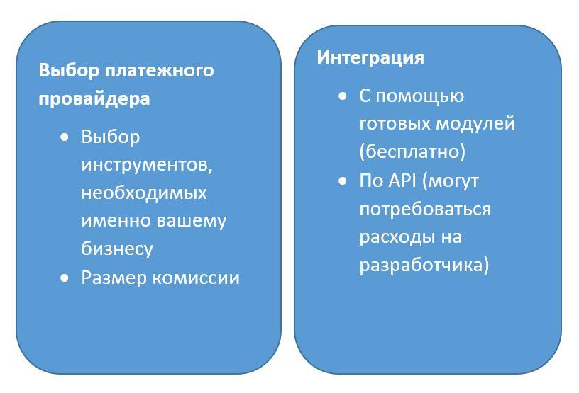 Подключение системы платежей на сайт