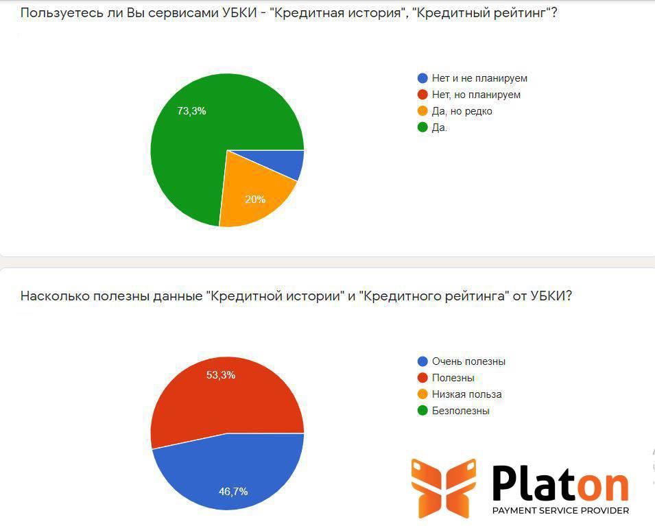 Кредитный рейтинг. Опрос PSP Platon